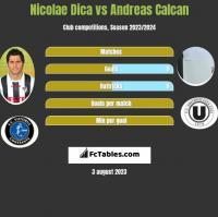 Nicolae Dica vs Andreas Calcan h2h player stats