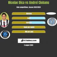Nicolae Dica vs Andrei Ciobanu h2h player stats