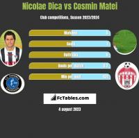 Nicolae Dica vs Cosmin Matei h2h player stats
