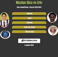 Nicolae Dica vs Eric h2h player stats