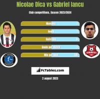 Nicolae Dica vs Gabriel Iancu h2h player stats