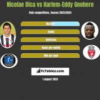Nicolae Dica vs Harlem-Eddy Gnohere h2h player stats