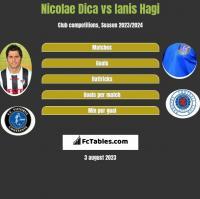 Nicolae Dica vs Ianis Hagi h2h player stats