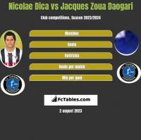 Nicolae Dica vs Jacques Zoua Daogari h2h player stats