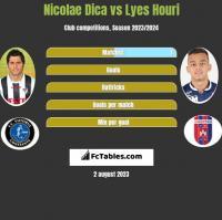 Nicolae Dica vs Lyes Houri h2h player stats