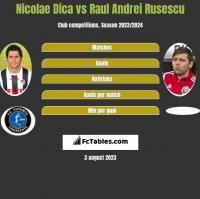 Nicolae Dica vs Raul Andrei Rusescu h2h player stats