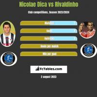Nicolae Dica vs Rivaldinho h2h player stats