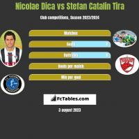 Nicolae Dica vs Stefan Catalin Tira h2h player stats