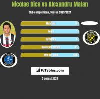 Nicolae Dica vs Alexandru Matan h2h player stats