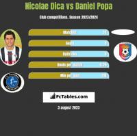 Nicolae Dica vs Daniel Popa h2h player stats