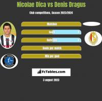 Nicolae Dica vs Denis Dragus h2h player stats