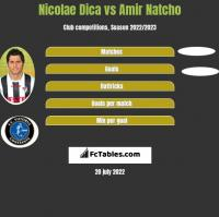 Nicolae Dica vs Amir Natcho h2h player stats