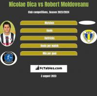 Nicolae Dica vs Robert Moldoveanu h2h player stats