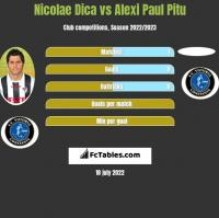 Nicolae Dica vs Alexi Paul Pitu h2h player stats