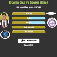 Nicolae Dica vs George Ganea h2h player stats