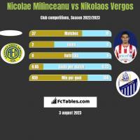 Nicolae Milinceanu vs Nikolaos Vergos h2h player stats