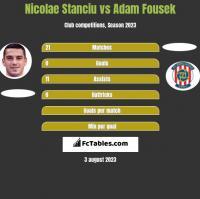 Nicolae Stanciu vs Adam Fousek h2h player stats