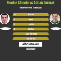 Nicolae Stanciu vs Adrian Cermak h2h player stats