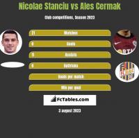 Nicolae Stanciu vs Ales Cermak h2h player stats