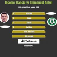 Nicolae Stanciu vs Emmanuel Antwi h2h player stats