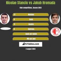 Nicolae Stanciu vs Jakub Hromada h2h player stats