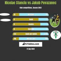 Nicolae Stanciu vs Jakub Povazanec h2h player stats