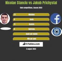 Nicolae Stanciu vs Jakub Prichystal h2h player stats
