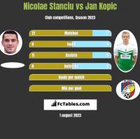 Nicolae Stanciu vs Jan Kopic h2h player stats