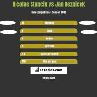 Nicolae Stanciu vs Jan Reznicek h2h player stats