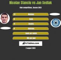 Nicolae Stanciu vs Jan Sedlak h2h player stats