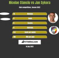 Nicolae Stanciu vs Jan Sykora h2h player stats