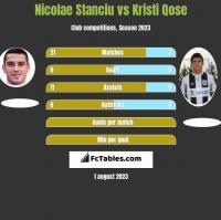 Nicolae Stanciu vs Kristi Qose h2h player stats