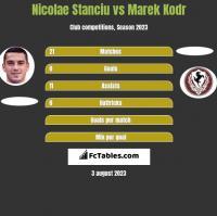 Nicolae Stanciu vs Marek Kodr h2h player stats