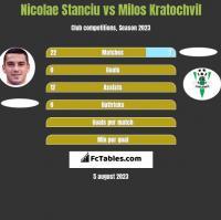 Nicolae Stanciu vs Milos Kratochvil h2h player stats