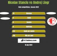 Nicolae Stanciu vs Ondrej Lingr h2h player stats