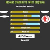 Nicolae Stanciu vs Peter Olayinka h2h player stats
