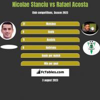 Nicolae Stanciu vs Rafael Acosta h2h player stats