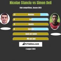 Nicolae Stanciu vs Simon Deli h2h player stats