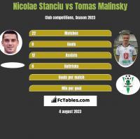 Nicolae Stanciu vs Tomas Malinsky h2h player stats