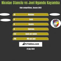 Nicolae Stanciu vs Joel Ngandu Kayamba h2h player stats