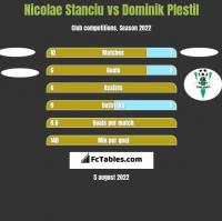 Nicolae Stanciu vs Dominik Plestil h2h player stats