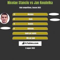 Nicolae Stanciu vs Jan Koudelka h2h player stats