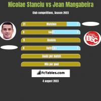Nicolae Stanciu vs Jean Mangabeira h2h player stats