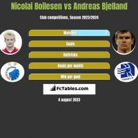 Nicolai Boilesen vs Andreas Bjelland h2h player stats