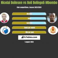 Nicolai Boilesen vs Boli Bolingoli-Mbombo h2h player stats