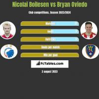 Nicolai Boilesen vs Bryan Oviedo h2h player stats