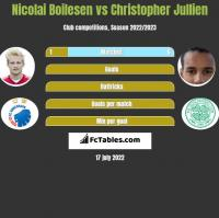 Nicolai Boilesen vs Christopher Jullien h2h player stats