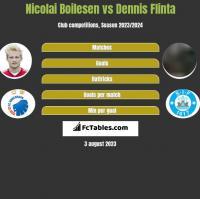 Nicolai Boilesen vs Dennis Flinta h2h player stats