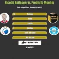 Nicolai Boilesen vs Frederik Moeller h2h player stats