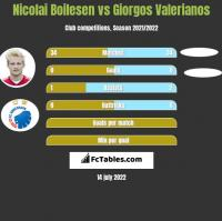 Nicolai Boilesen vs Giorgos Valerianos h2h player stats